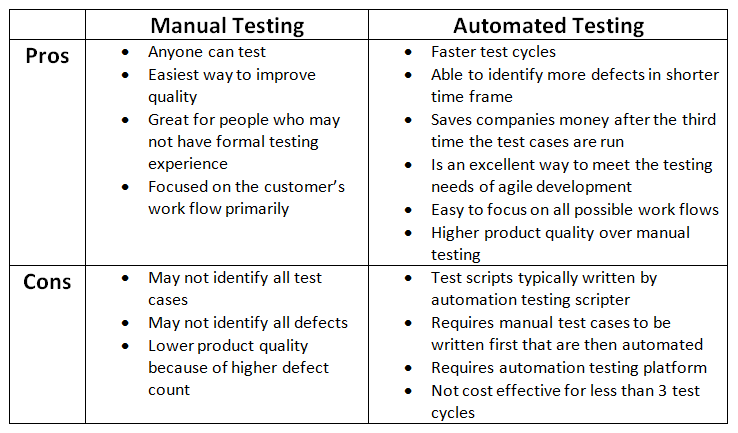 manual testing vs automated testing pros and cons testingxperts rh testingxperts wordpress com manual and automation testing course for free manual vs automation testing amazon alexa